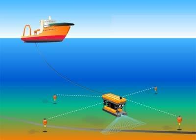 Calculating ROV position with transonder network