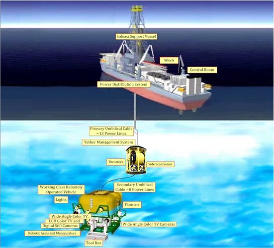 Complete ROV System