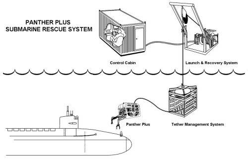 Pantherplus Rescue system
