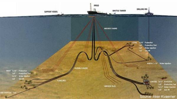 subsea processing sys